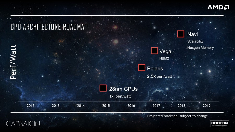 AMD Radeon Polaris Vega Navi GPU Roadmap
