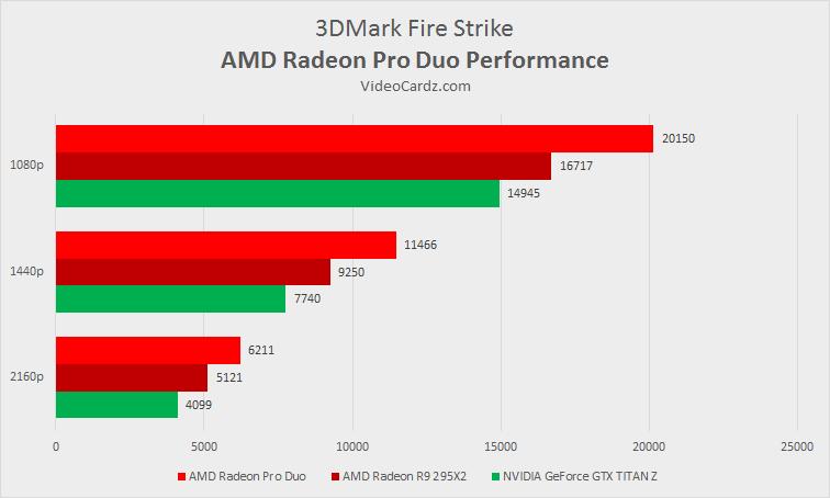 AMD Radeon Pro Duo 3DMark Strike