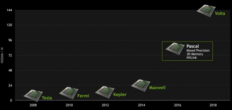 GPU Roadmap GTC 2015 HGEMM
