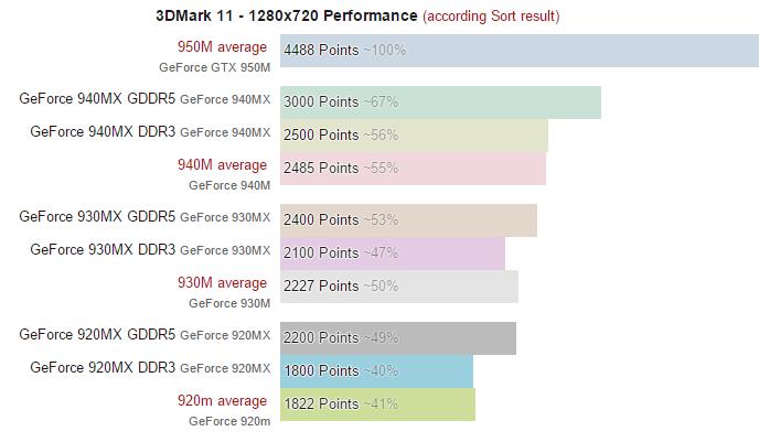 GeForce 900MX performance