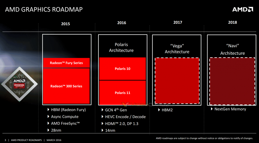 AMD Radeon 2016-2017 Polaris Vega Navi Roadmap