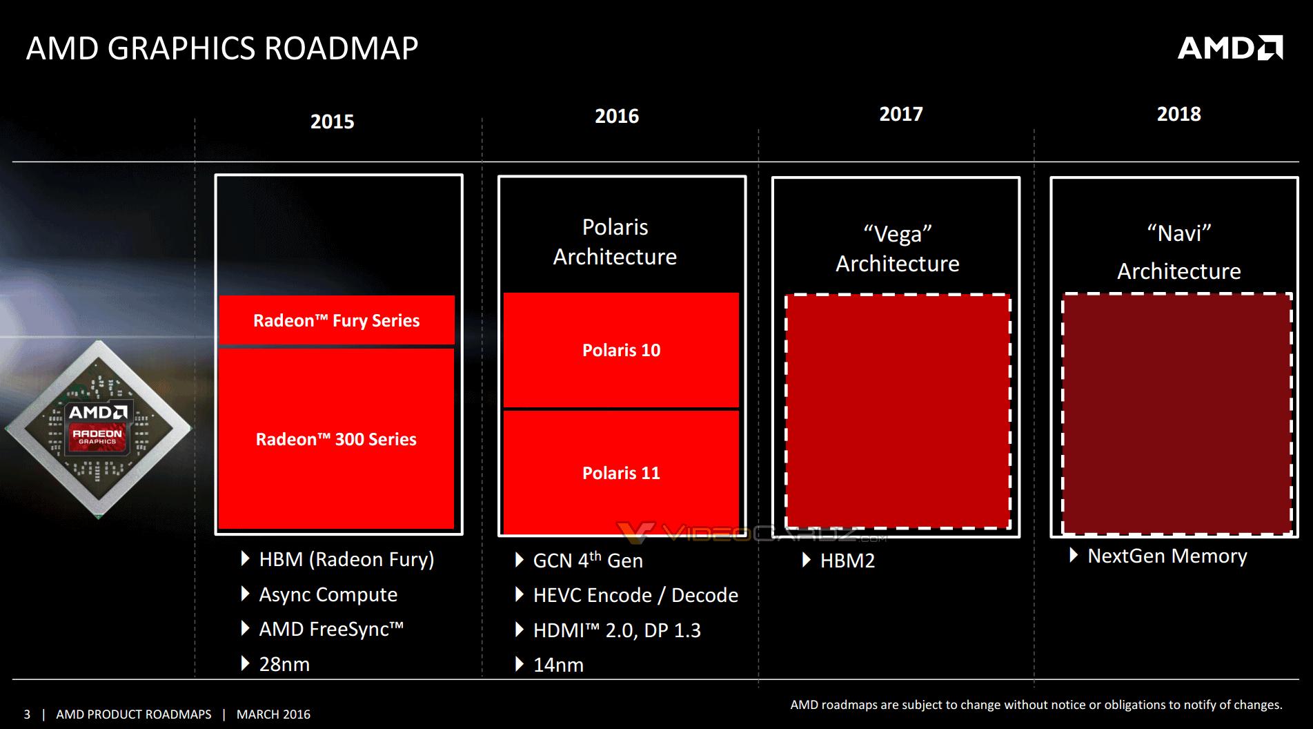 AMD Radeon 2016-2017 Polaris Vega Navi Roadmap