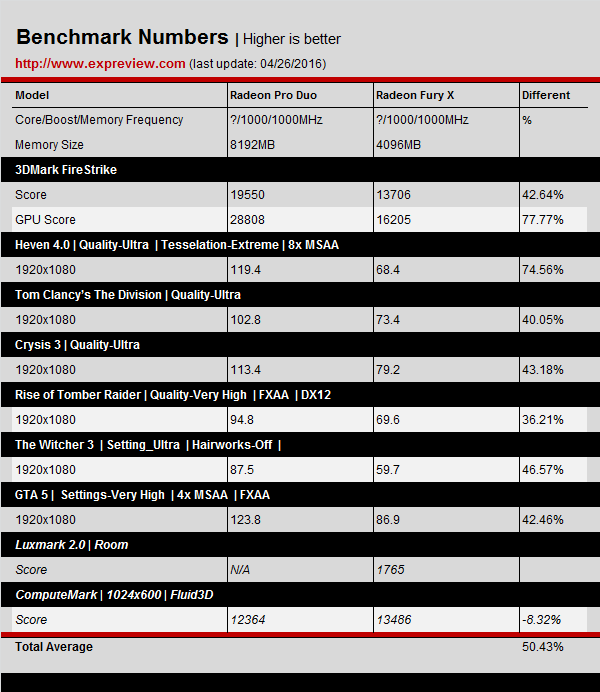 AMD-Radeon-Pro-Duo-Benchmarks-Results_1080P