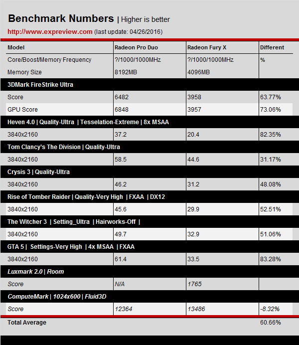 AMD-Radeon-Pro-Duo-Benchmarks-Results_4K