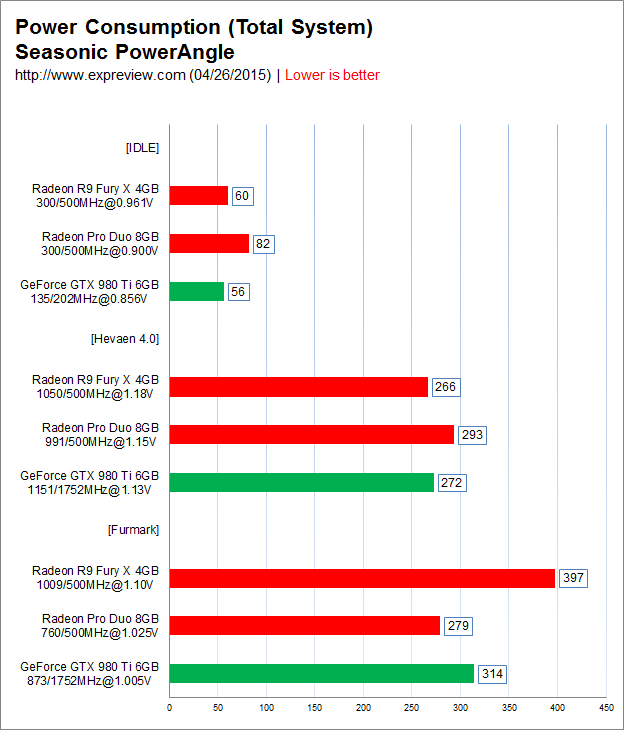 AMD-Radeon-Pro-Duo-Benchmarks-Results_Power-Consumption