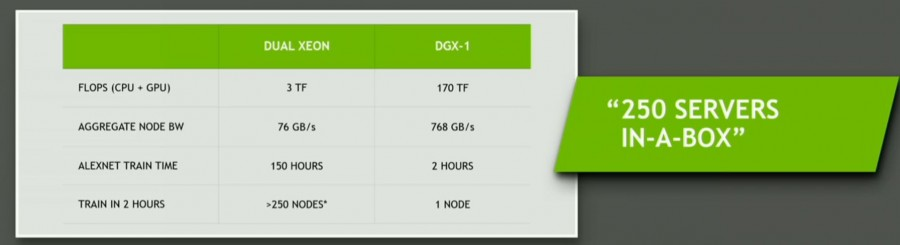 NVIDIA DGX1 specifications