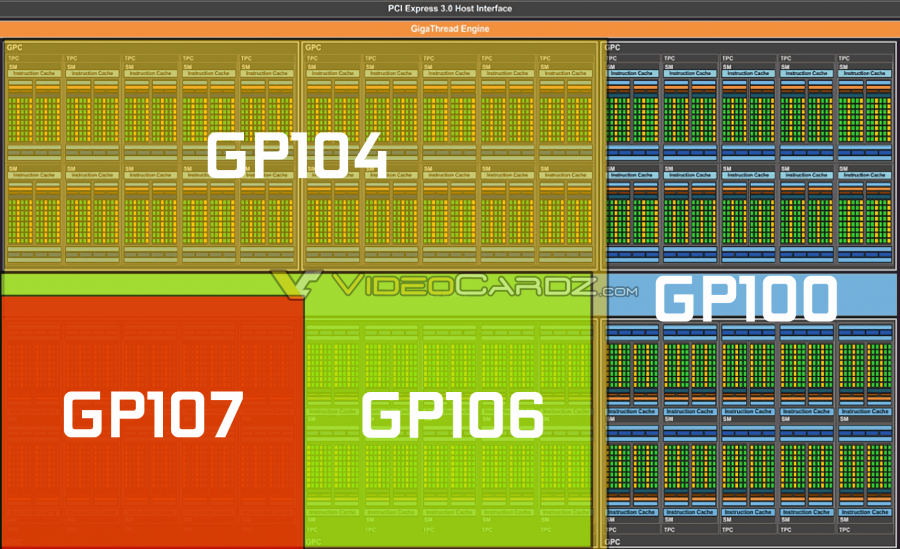 NVIDIA Pascal GP100 Family GPU Block Diagram