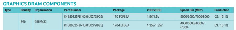 Samsung GDDR5 K4G80325FB