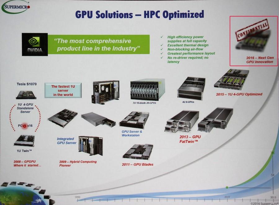 Supermicro GPU Pascal