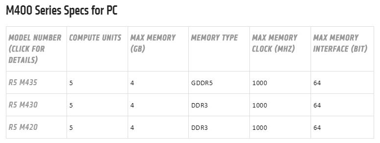AMD Radeon R5 M400