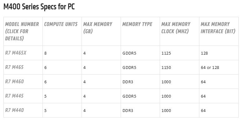 AMD Radeon R7 M400