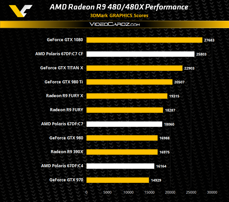 AMD Radeon R9 480 3DMark11 Performance
