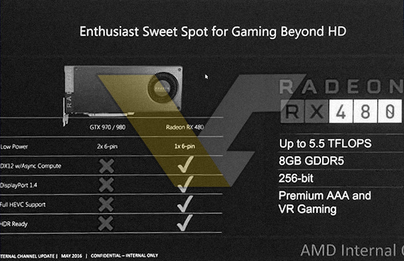 AMD Radeon RX 480 Specifications