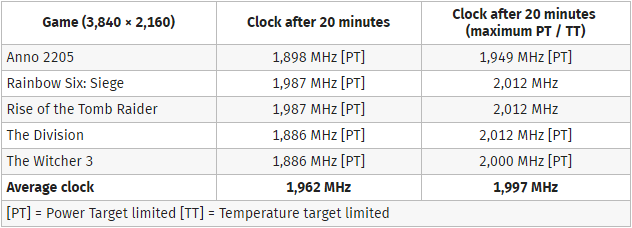 Asus GeForce GTX 1080 Strix Clock Stability