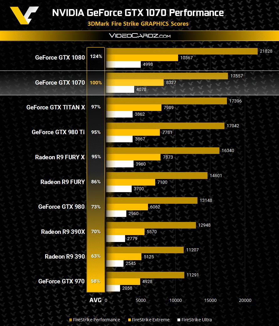 GeForce GTX 1070 3DMark FireStrike Performance