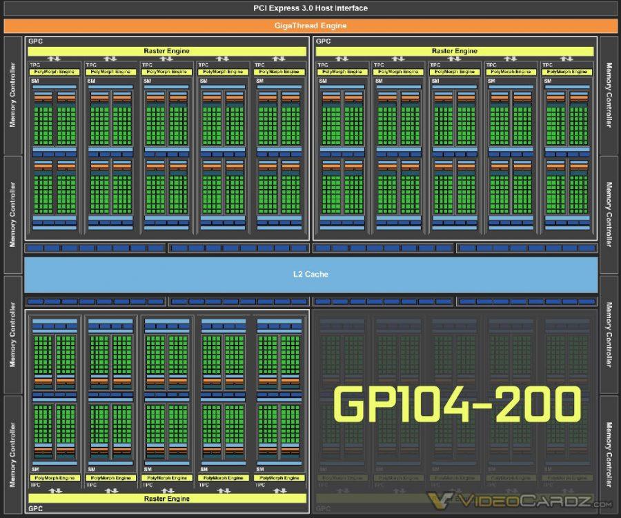NVIDIA GP104-200 GPU