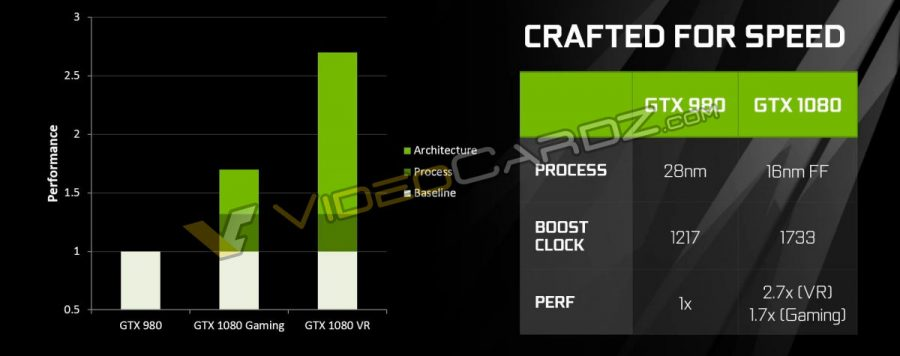 NVIDIA GeForce GTX 1080 Crafted for speed