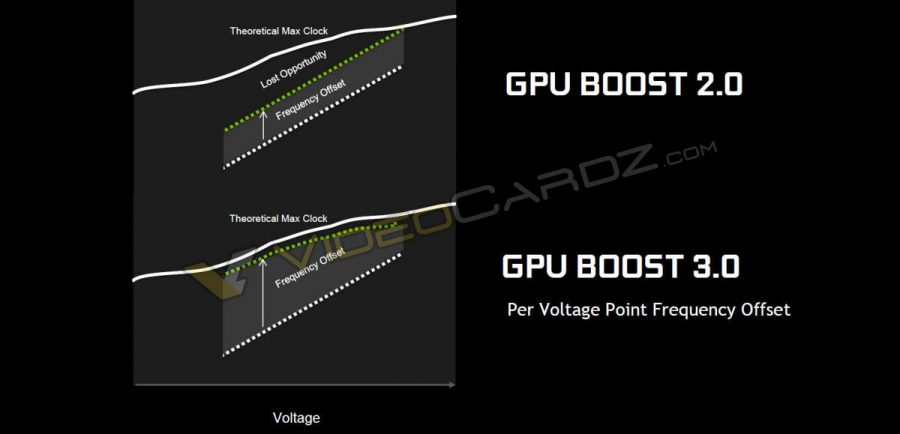 NVIDIA GeForce GTX 1080 GPU Boost 3