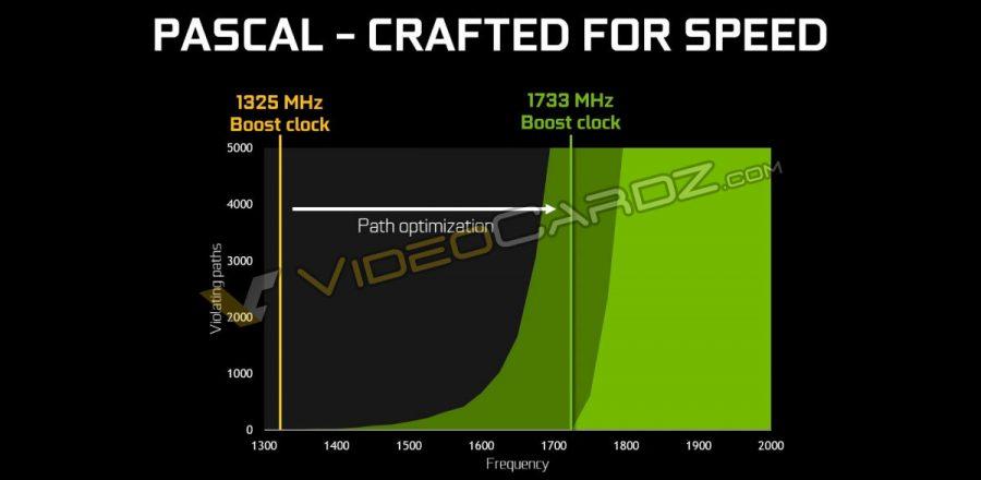 NVIDIA GeForce GTX 1080 Pascal Crafted for speed