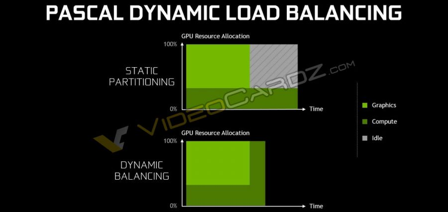 NVIDIA GeForce GTX 1080 Pascal Dynamic Load Balancing
