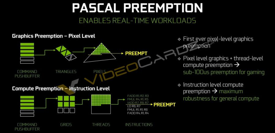 NVIDIA GeForce GTX 1080 Pascal Preemption