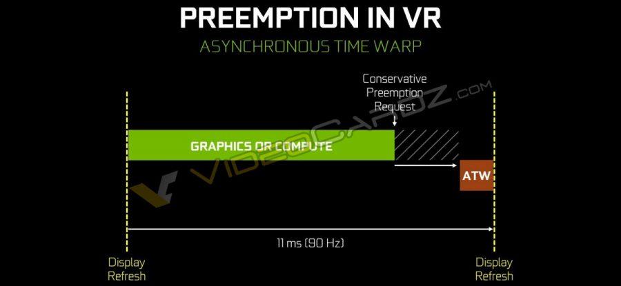 NVIDIA GeForce GTX 1080 Preeemption in VR