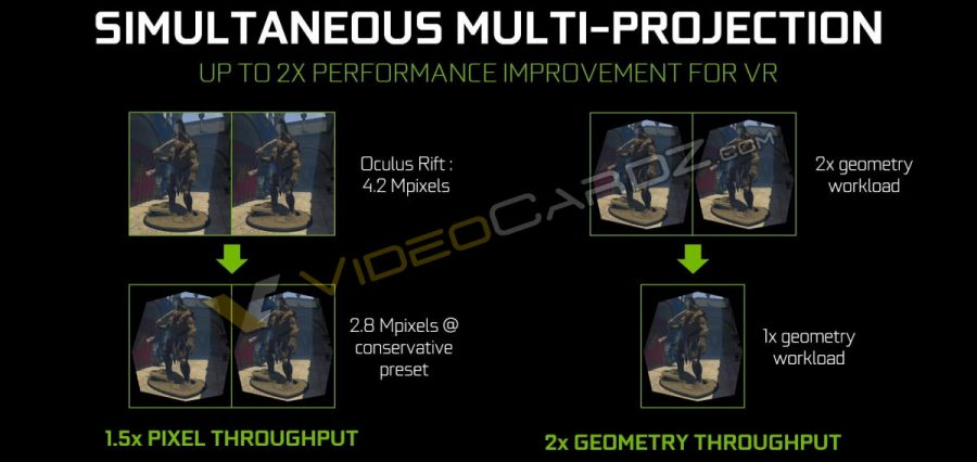 NVIDIA GeForce GTX 1080 Simultaneous Multi Projection (2)