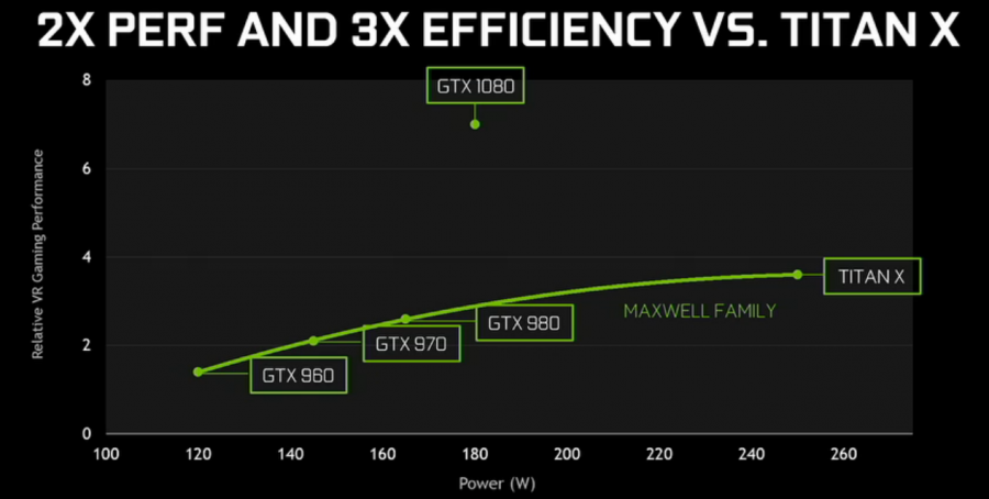 NVIDIA GeForce GTX 1080 efficiency