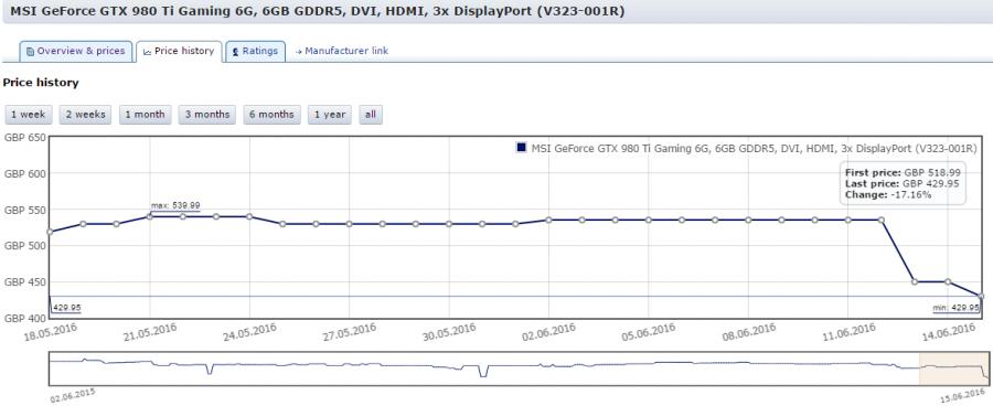 2016-06-15 22_08_03-price history for MSI GeForce GTX 980 Ti Gaming 6G, 6GB GDDR5, DVI, HDMI, 3x Dis