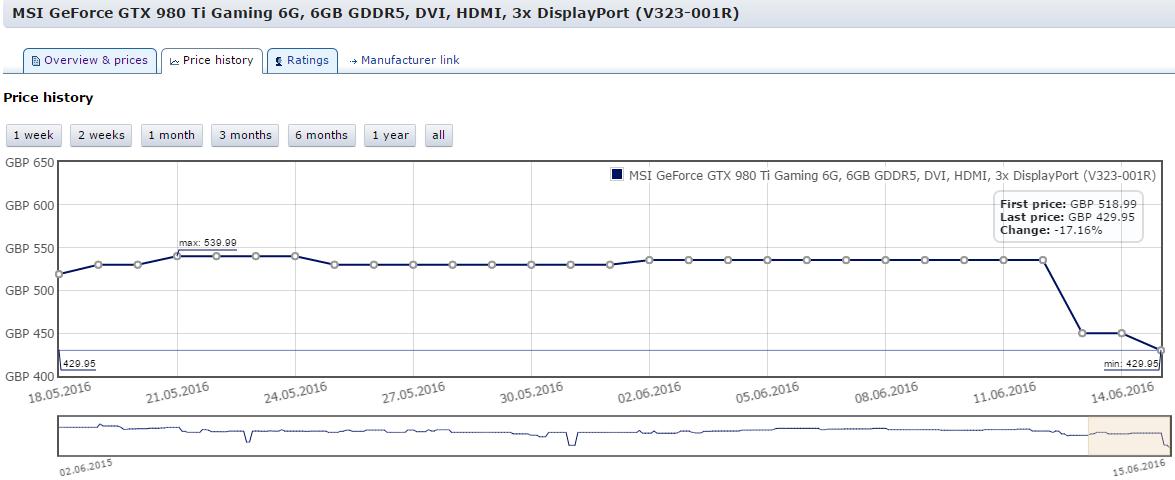 NVIDIA GeForce GTX 980 Ti, GTX 980 and GTX 970 receive a price cut