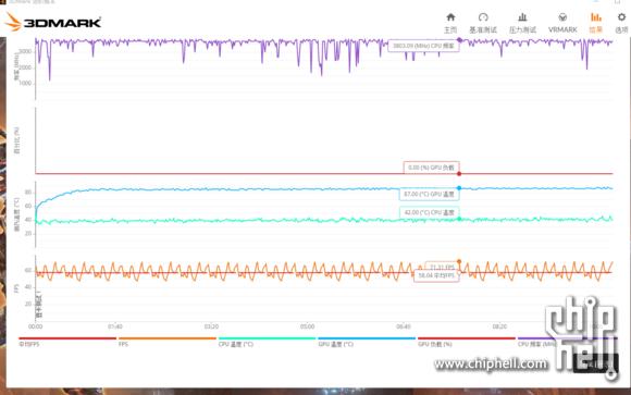 AMD RX 480 Stress Test