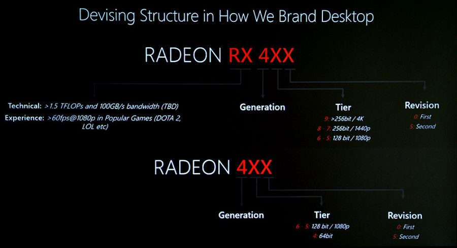 AMD Radeon RX 400 series