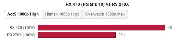AMD Radeon RX 470 vs R9 270X (1)