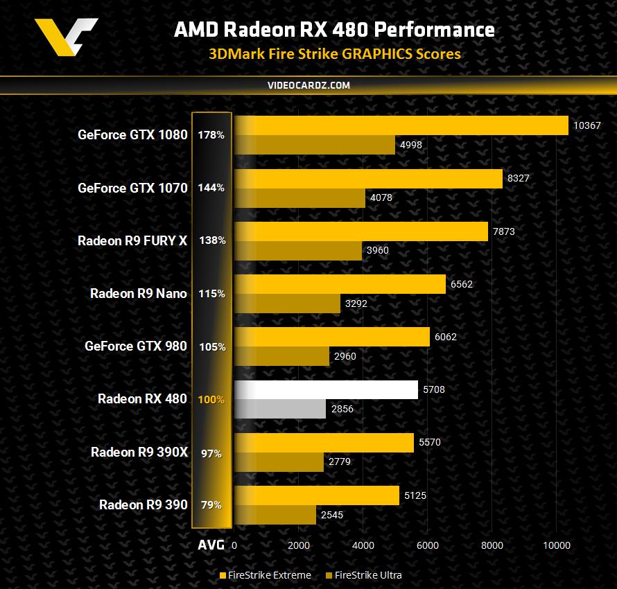 AMD Radeon RX 480 3DMark Fire Strike 2