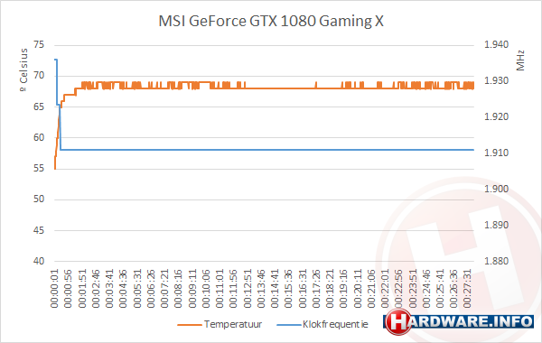 MSI GTX 1080 GAMING X clocks vs temp