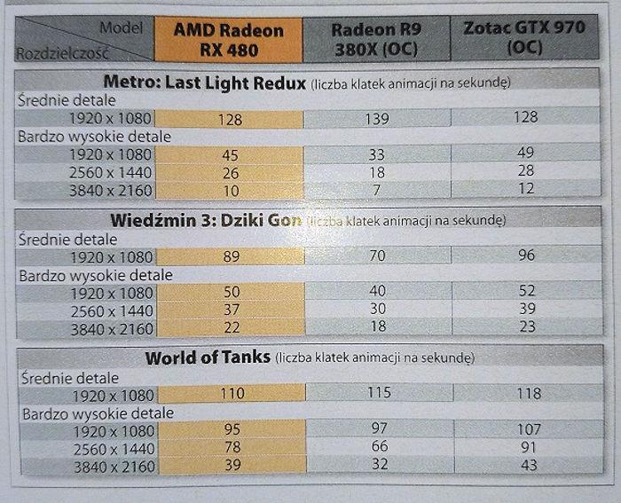 Radeon RX 480 CD Action (1)