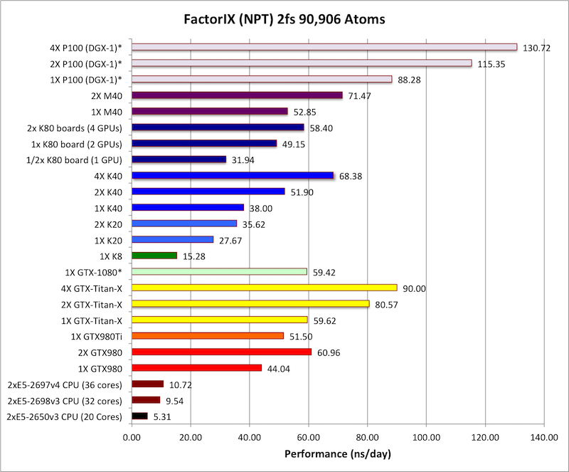First and only 'benchmarks' of Pascal GP100 spotted