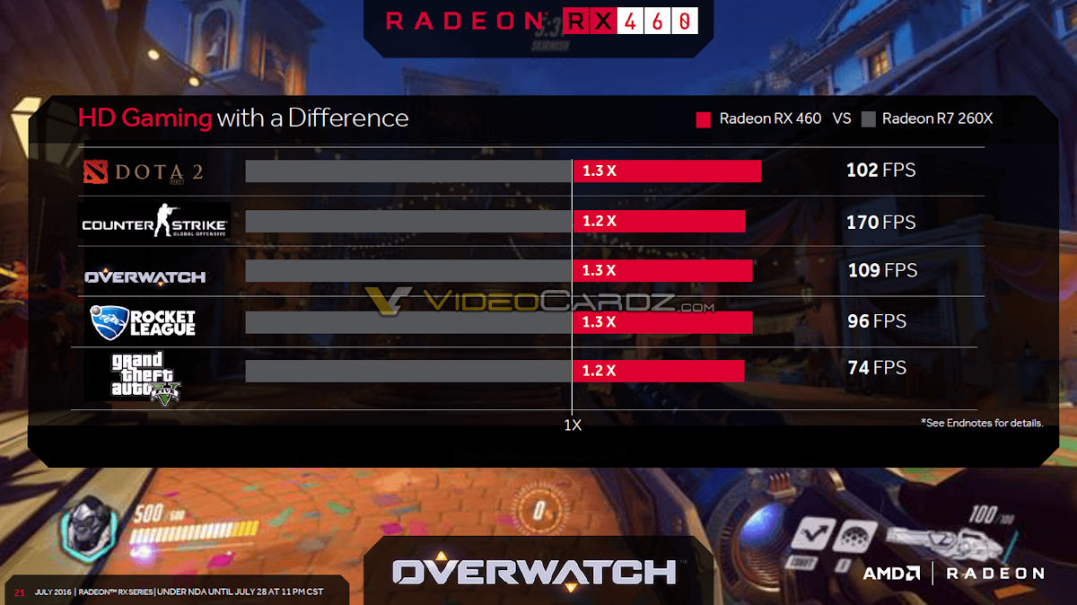 AMD Radeon RX 470 and Radeon RX 460 official specs and performance
