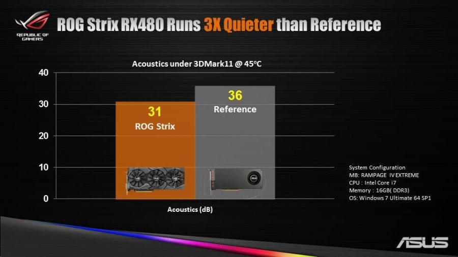 ASUS RX 480 STRIX Noise (2)