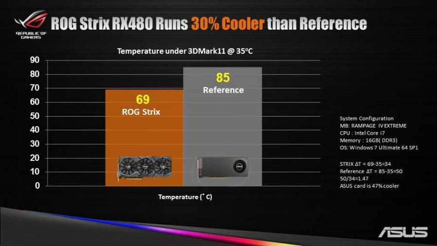 ASUS RX 480 STRIX Noise (3)