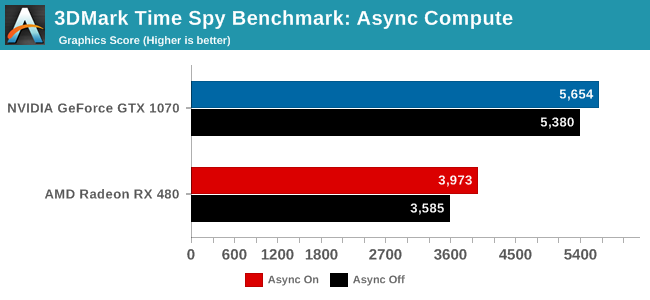 Anandtech Time Spy (1)