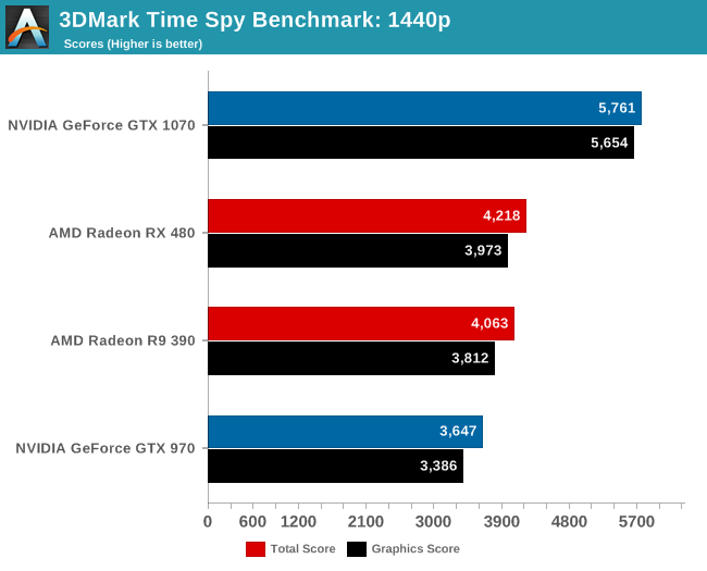 Anandtech Time Spy (3)