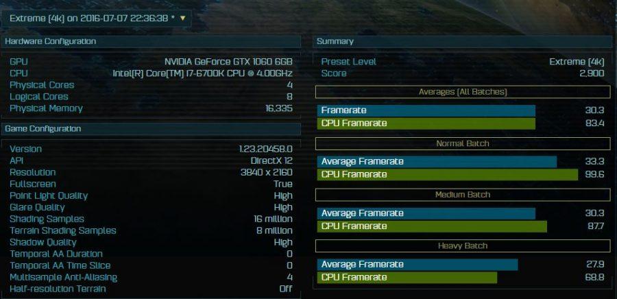 GeForce GTX 1060 AOTS Extreme 4K