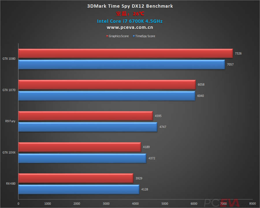 GeForce GTX 1060 vs Radeon RX 480 (1)