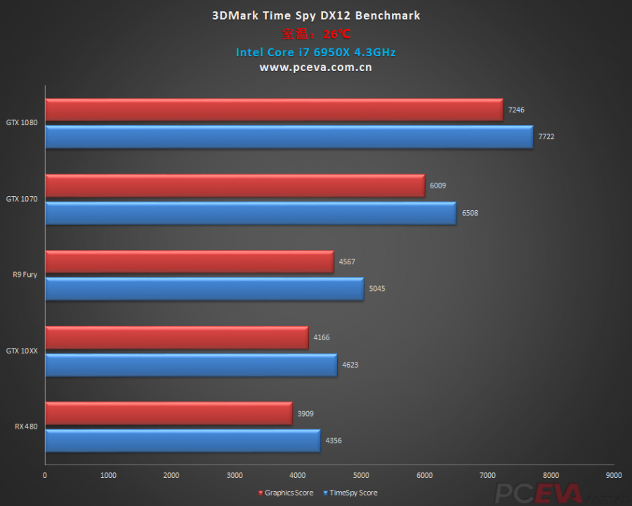 GeForce GTX 1060 vs Radeon RX 480 (3)