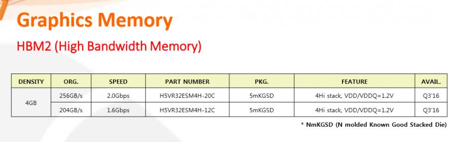 Hynix HBM2 memory for Q3 2016