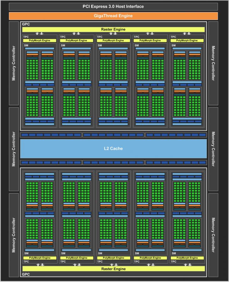 NVIDIA-GeForce-GTX-1060-Official_GP106-GPU-Block-Diagram