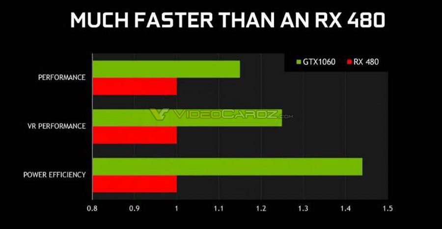 NVIDIA GeForce GTX 1060 vs Radeon RX 480 performance