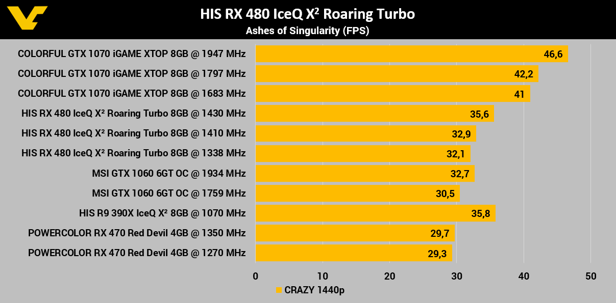 HIS Radeon RX 480 IceQ X2 Roaring Turbo 8GB Review - VideoCardz com