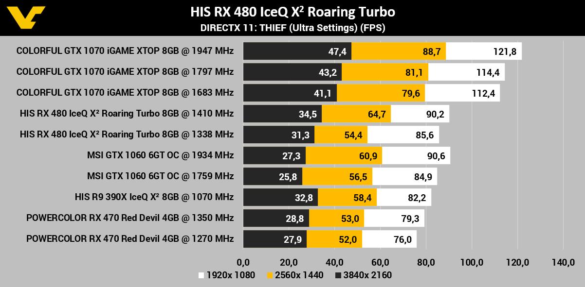 HIS Radeon RX 480 IceQ X2 Roaring Turbo 8GB Review - VideoCardz com